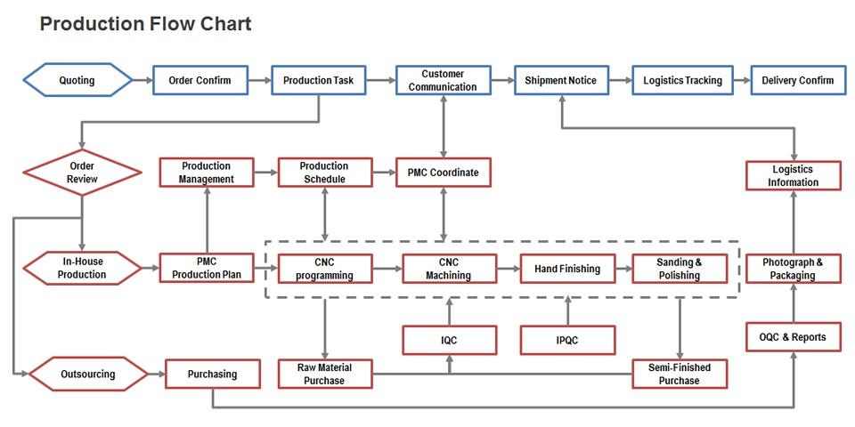 Production flow chart - AutoProtoWay
